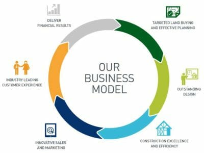 Business Model Transformation Approach by Prime Marketing Experts