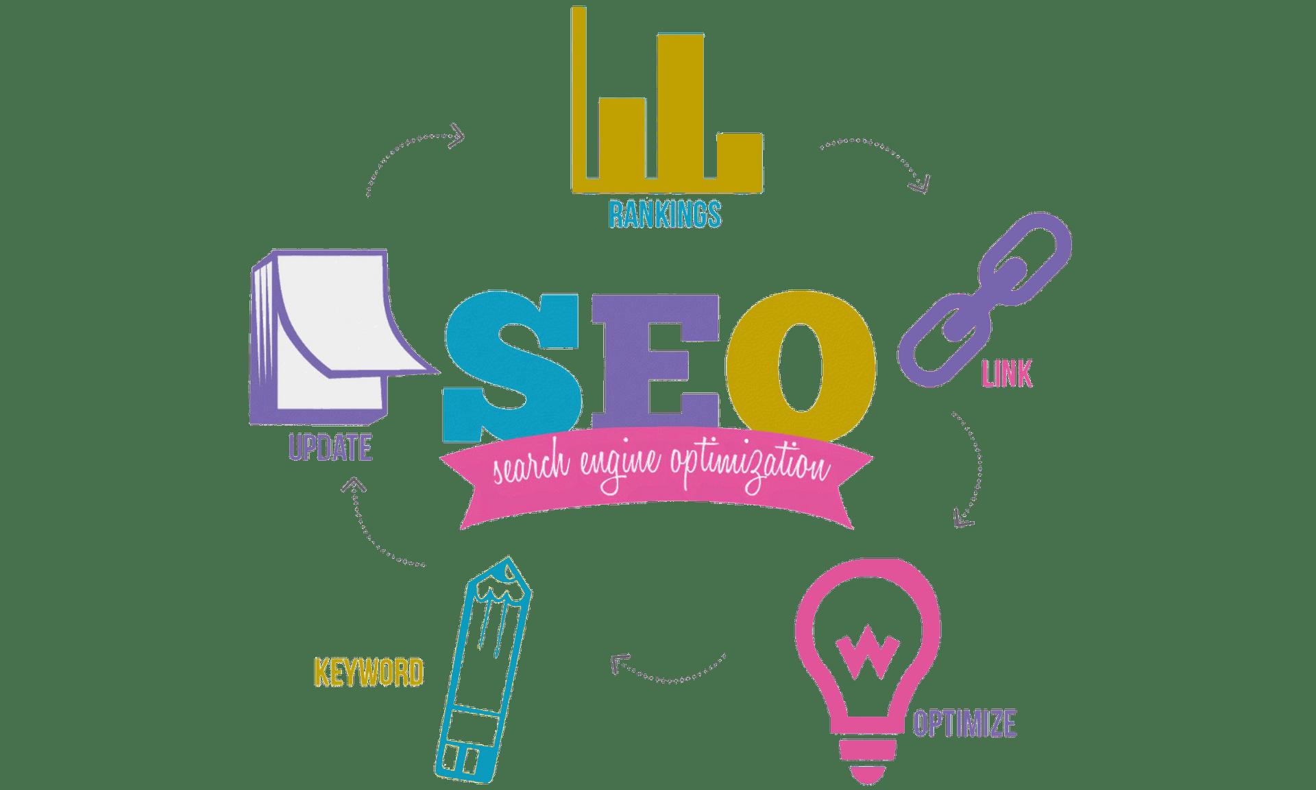 Search Engine Optimization | Prime Marketing Experts