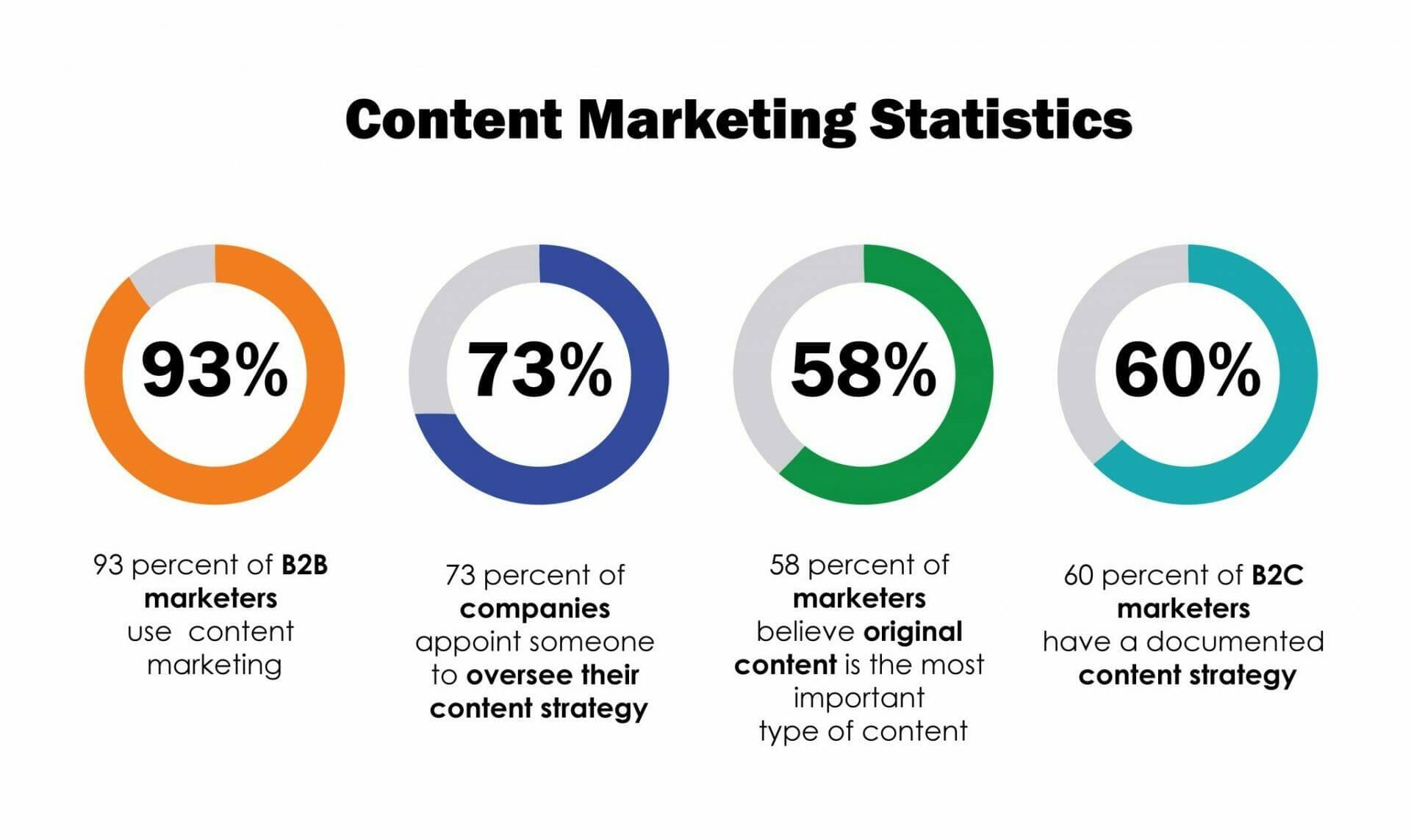 Content Marketing Statistics | Prime Marketing Experts